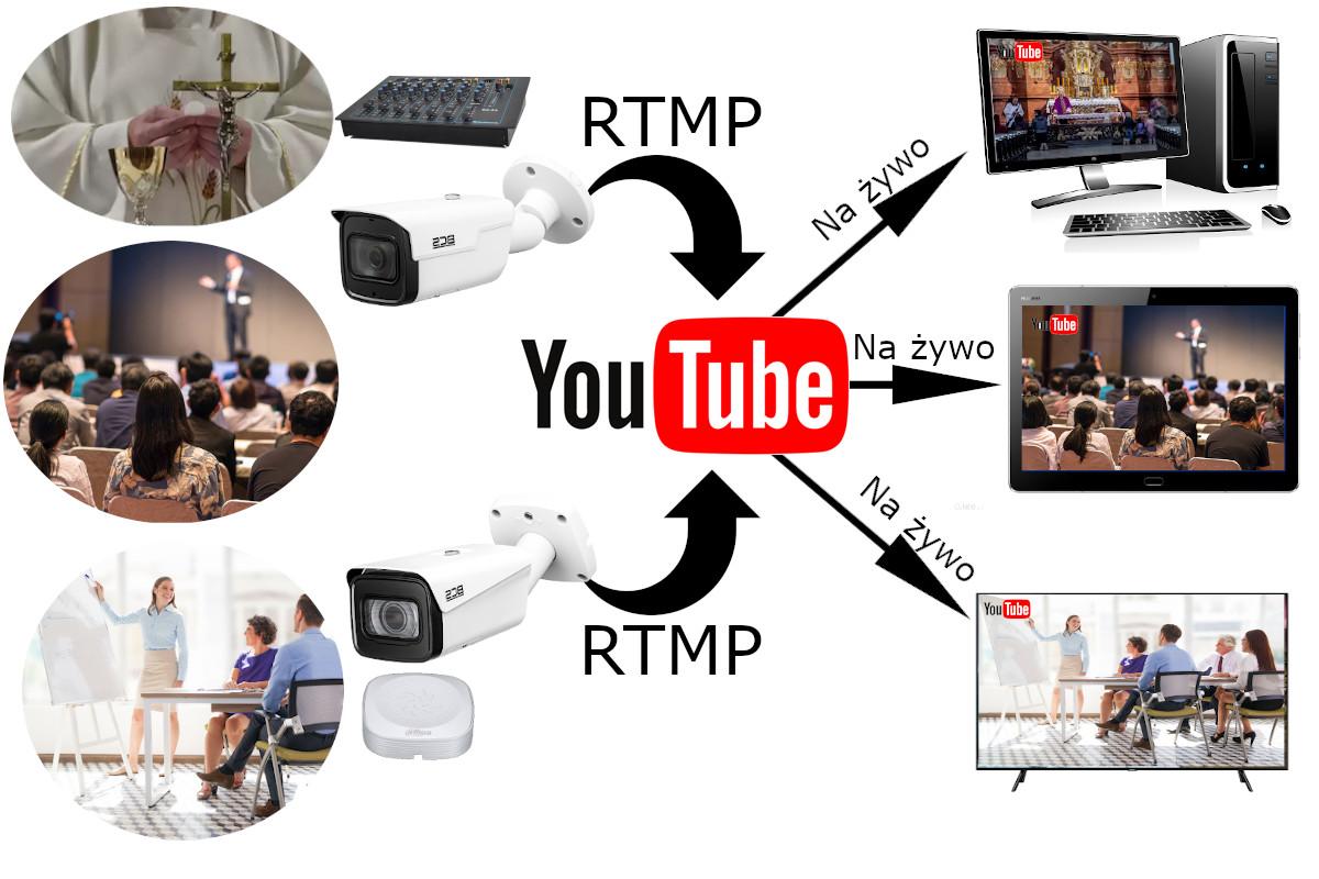 Przykład działania protokołu RTMP